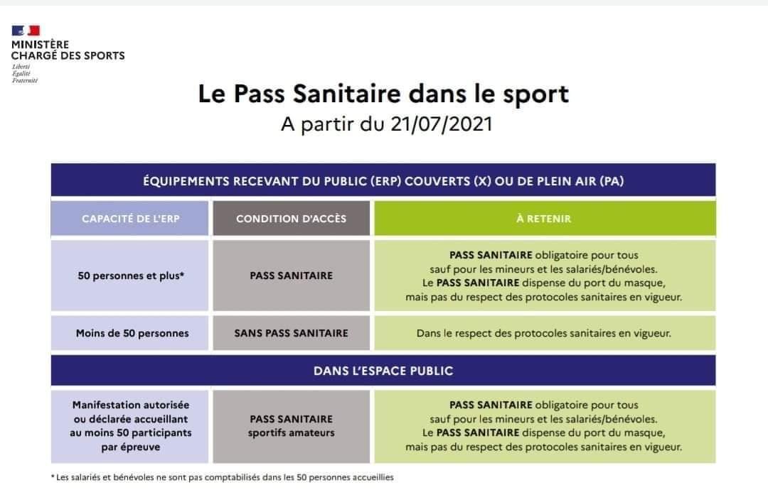 Pass sanitaire et Décisions sanitaires applicables au sport