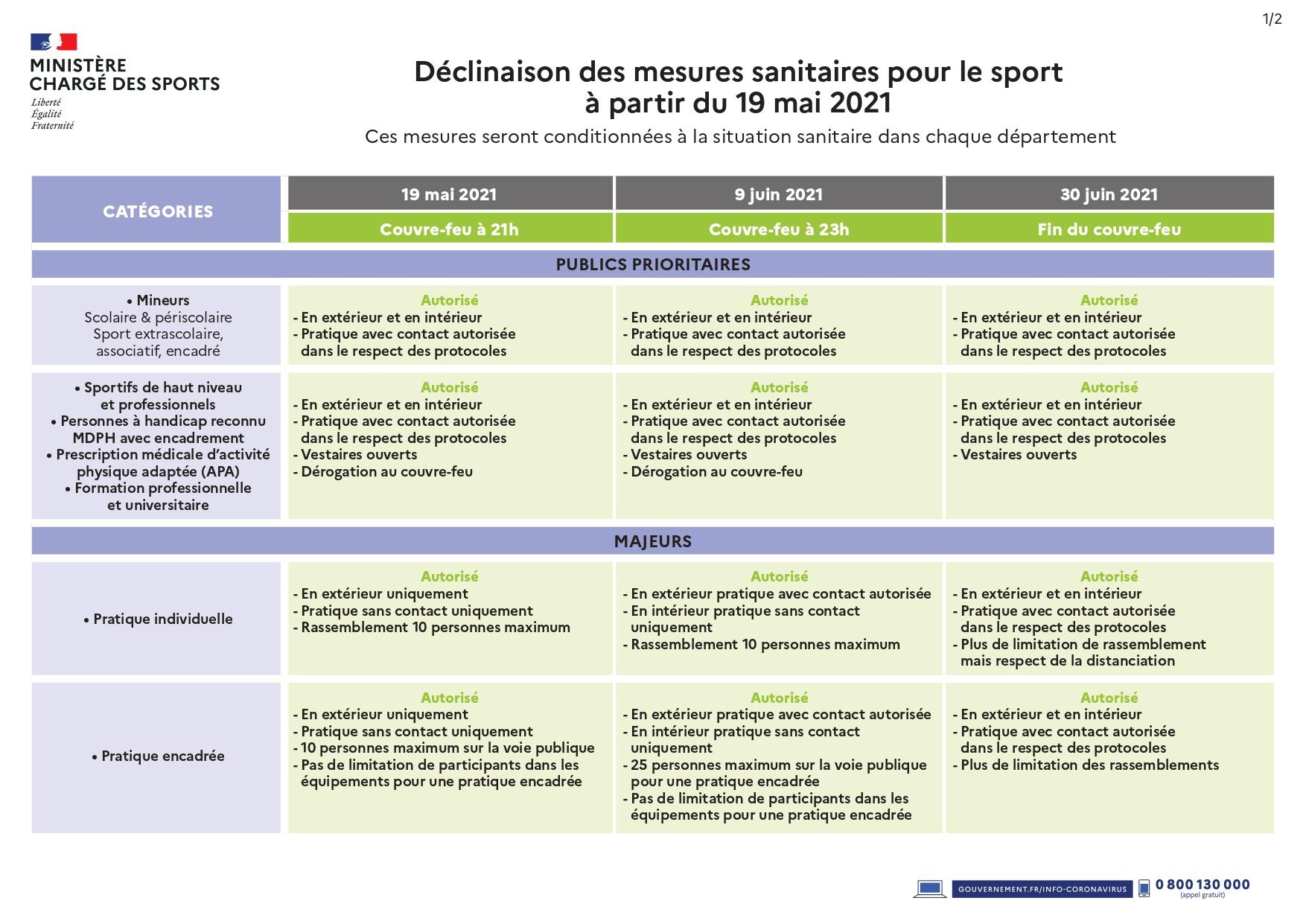 Déclinaisons des décisions sanitaires au 19 mai 2021