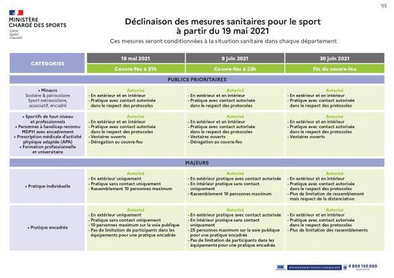 Tableau mesures sanitaires sport page 0001